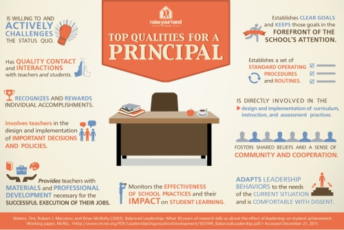 Top-Qualities-for-a-School-Principal-Infographic