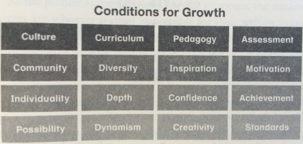 conditions for growth