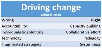 Fullan - change
