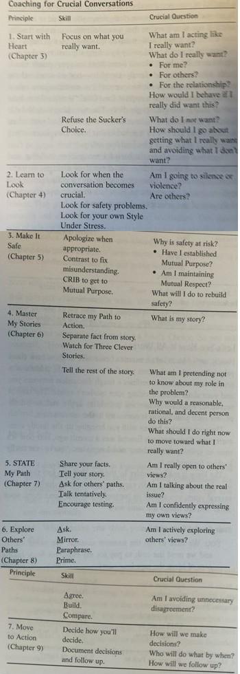 Summary model